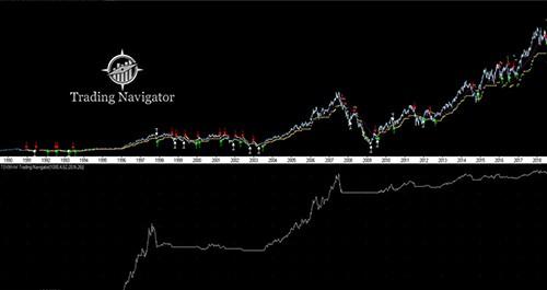 trading navigator